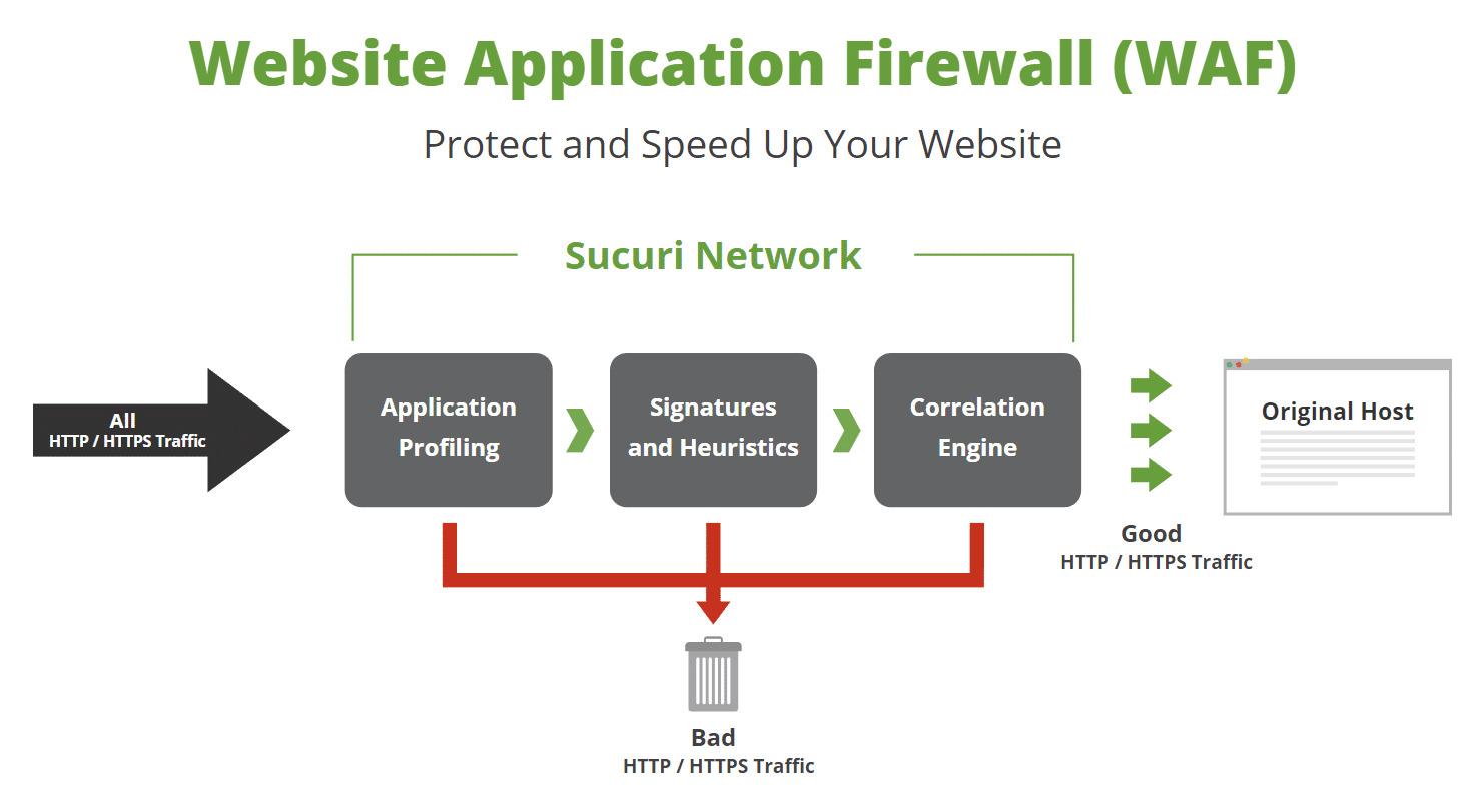 Firewall Cho WordPress