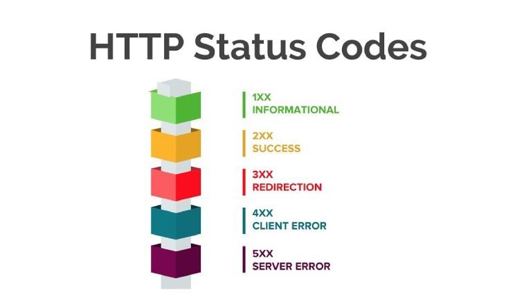 Http Error Code