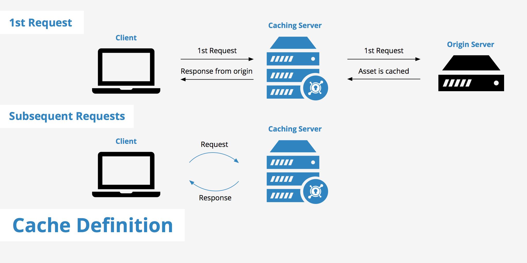 Tìm hiểu về bộ nhớ đệm (Web Cache) trên Host Server