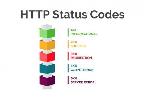 Mã lỗi http error phổ biến nhất trên Hosting Server – HTTP status Codes