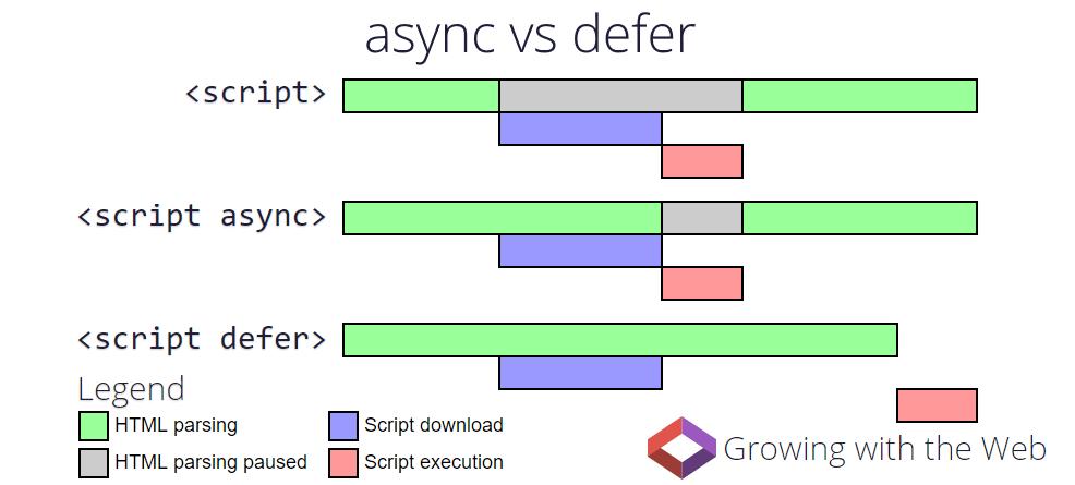 Async Defer