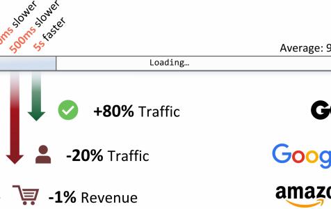 Tốc độ tải trang trong SEO và chuyển đổi