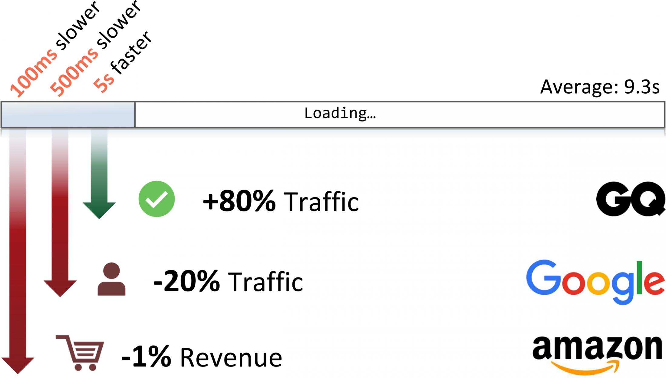 Tầm Quan Trọng Của Tốc độ Load Website