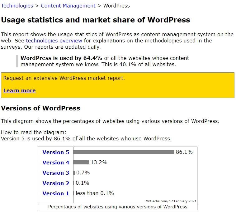 thị phần wordpress