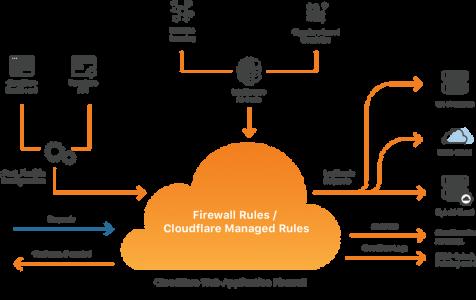 Đăng ký và cấu hình DNS cho tên miền trên Cloudflare