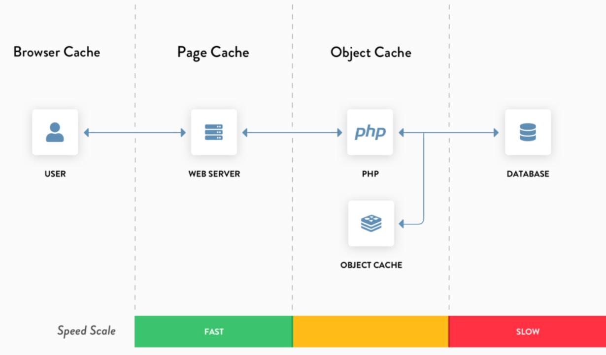 tạo cache cho wordpress