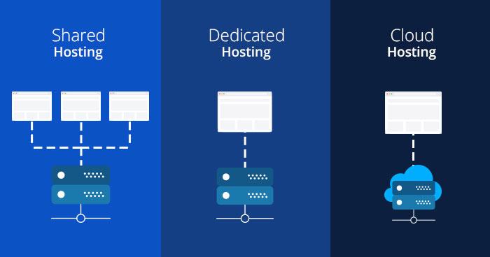 wordpress shared vs dedicated