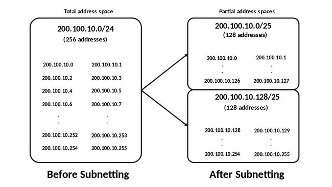 ip subnet mask gateway